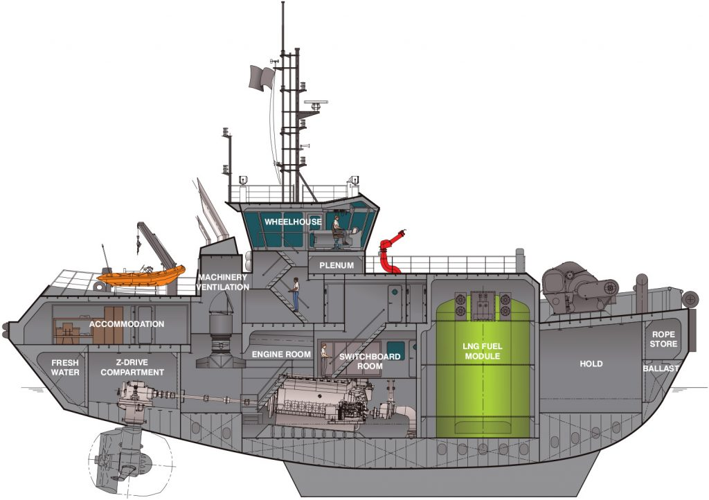 RANGler series tugs with LNG or Dual-Fuel capacity